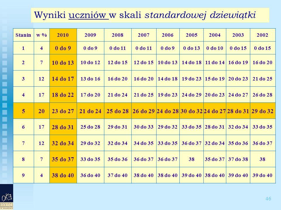 46 Wyniki uczniów w skali standardowej dziewiątki Staninw %201020092008200720062005200420032002 14 0 do 9 0 do 11 0 do 90 do 130 do 100 do 15 27 10 do