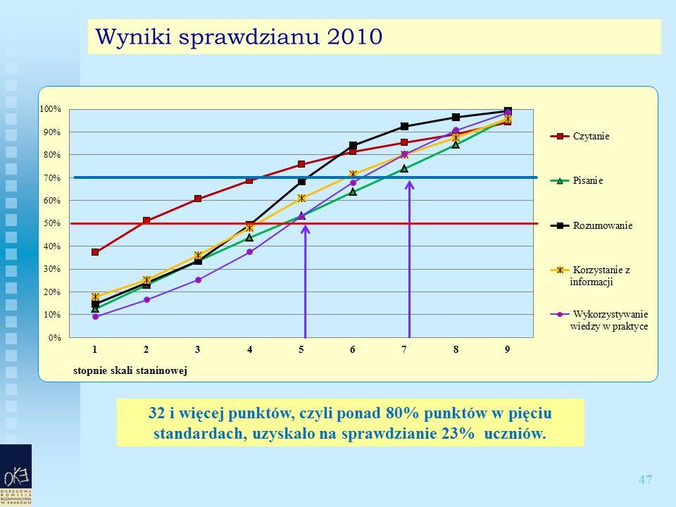 47 Wyniki sprawdzianu 2010 32 i więcej punktów, czyli ponad 80% punktów w pięciu standardach, uzyskało na sprawdzianie 23% uczniów.
