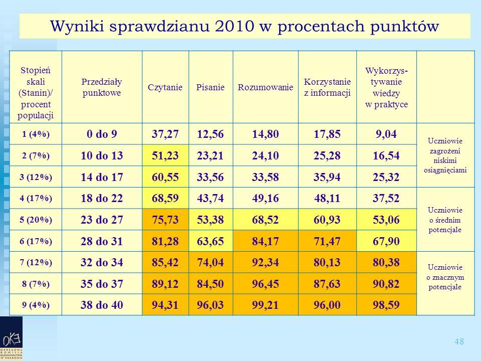 48 Wyniki sprawdzianu 2010 w procentach punktów Stopień skali (Stanin)/ procent populacji Przedziały punktowe CzytaniePisanieRozumowanie Korzystanie z informacji Wykorzys- tywanie wiedzy w praktyce 1 (4%) 0 do 937,2712,5614,8017,859,04 Uczniowie zagrożeni niskimi osiągnięciami 2 (7%) 10 do 1351,2323,2124,1025,2816,54 3 (12%) 14 do 1760,5533,5633,5835,9425,32 4 (17%) 18 do 2268,5943,7449,1648,1137,52 Uczniowie o średnim potencjale 5 (20%) 23 do 2775,7353,3868,5260,9353,06 6 (17%) 28 do 3181,2863,6584,1771,4767,90 7 (12%) 32 do 3485,4274,0492,3480,1380,38 Uczniowie o znacznym potencjale 8 (7%) 35 do 3789,1284,5096,4587,6390,82 9 (4%) 38 do 4094,3196,0399,2196,0098,59