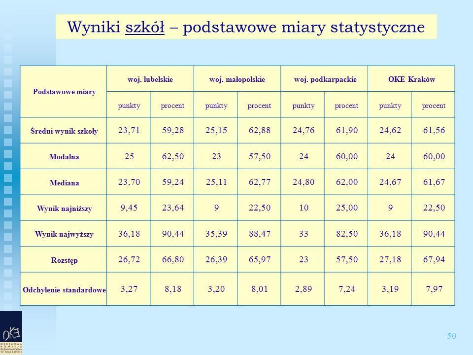 50 Wyniki szkół – podstawowe miary statystyczne Podstawowe miary woj. lubelskiewoj. małopolskie woj. podkarpackie OKE Kraków punkty procent punkty pro