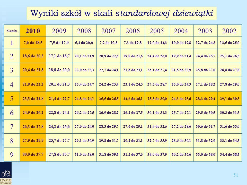 51 Wyniki szkół w skali standardowej dziewiątki Stanin 201020092008200720062005200420032002 1 7,6 do 18,57,9 do 17,0 5,2 do 20,07,2 do 20,87,3 do 19,812,0 do 24,310,0 do 19,812,7 do 24,313,5 do 25,0 2 18,6 do 20,317,1 do 18,7 20,1 do 21,920,9 do 22,619,8 do 21,624,4 do 26,019,9 do 21,424,4 do 25,725,1 do 26,5 3 20,4 do 21,818,8 do 20,0 22,0 do 23,322,7 do 24,121,6 do 23,126,1 do 27,421,5 do 22,925,8 do 27,026,6 do 27,8 4 21,9 do 23,220,1 do 21,3 23,4 do 24,724,2 do 25,423,1 do 24,527,5 do 28,723,0 do 24,327,1 do 28,227,8 do 29,0 5 23,3 do 24,821,4 do 22,7 24,8 do 26,125,5 do 26,824,6 do 26,128,8 do 30,024,3 do 25,628,3 do 29,429,1 do 30,3 6 24,9 do 26,222,8 do 24,1 26,2 do 27,526,9 do 28,226,2 do 27,530,1 do 31,325,7 do 27,129,5 do 30,530,3 do 31,5 7 26,3 do 27,824,2 do 25,6 27,6 do 29,028,3 do 29,727,6 do 29,131,4 do 32,627,2 do 28,630,6 do 31,731,6 do 33,0 8 27,9 do 29,925,7 do 27,7 29,1 do 30,929,8 do 31,729,2 do 31,132,7 do 33,928,6 do 30,131,8 do 32,933,1 do 34,3 9 30,0 do 37,727,8 do 35,7 31,0 do 38,031,8 do 39,531,2 do 37,634,0 do 37,930,2 do 36,633,0 do 38,034,4 do 38,5