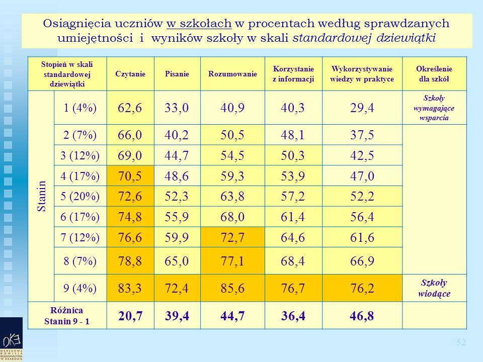 52 Osiągnięcia uczniów w szkołach w procentach według sprawdzanych umiejętności i wyników szkoły w skali standardowej dziewiątki Stopień w skali standardowej dziewiątki CzytaniePisanieRozumowanie Korzystanie z informacji Wykorzystywanie wiedzy w praktyce Określenie dla szkół Stanin 1 (4%) 62,633,040,940,329,4 Szkoły wymagające wsparcia 2 (7%) 66,040,250,548,137,5 3 (12%) 69,044,754,550,342,5 4 (17%) 70,548,659,353,947,0 5 (20%) 72,652,363,857,252,2 6 (17%) 74,855,968,061,456,4 7 (12%) 76,659,972,764,661,6 8 (7%) 78,865,077,168,466,9 9 (4%) 83,372,485,676,776,2 Szkoły wiodące Różnica Stanin 9 - 1 20,739,444,736,446,8