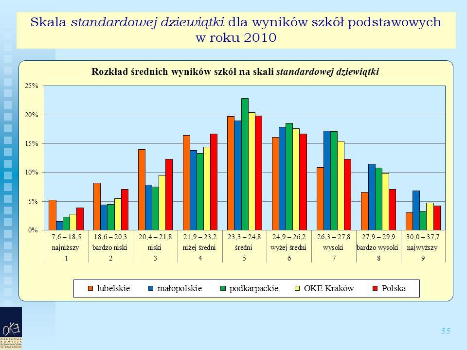 55 Skala standardowej dziewiątki dla wyników szkół podstawowych w roku 2010
