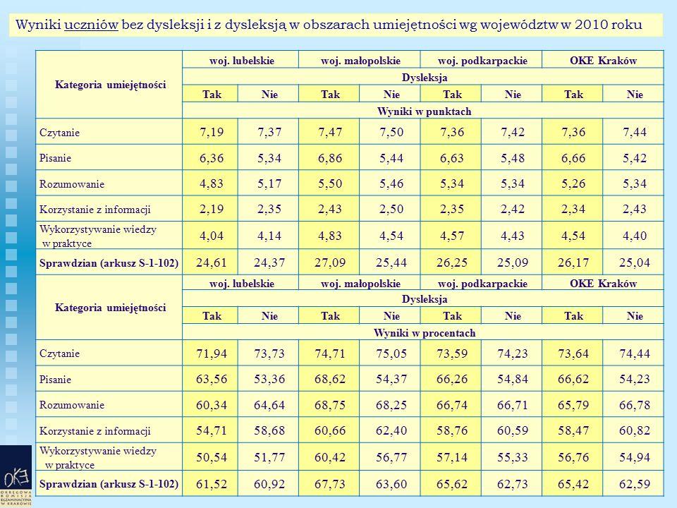 57 Wyniki uczniów bez dysleksji i z dysleksją w obszarach umiejętności wg województw w 2010 roku Kategoria umiejętności woj. lubelskie woj. małopolski