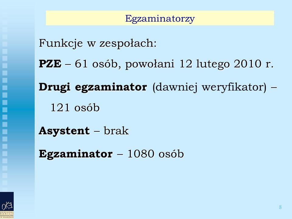 8 Funkcje w zespołach: PZE – 61 osób, powołani 12 lutego 2010 r. Drugi egzaminator – 121 osób Drugi egzaminator (dawniej weryfikator) – 121 osób Asyst