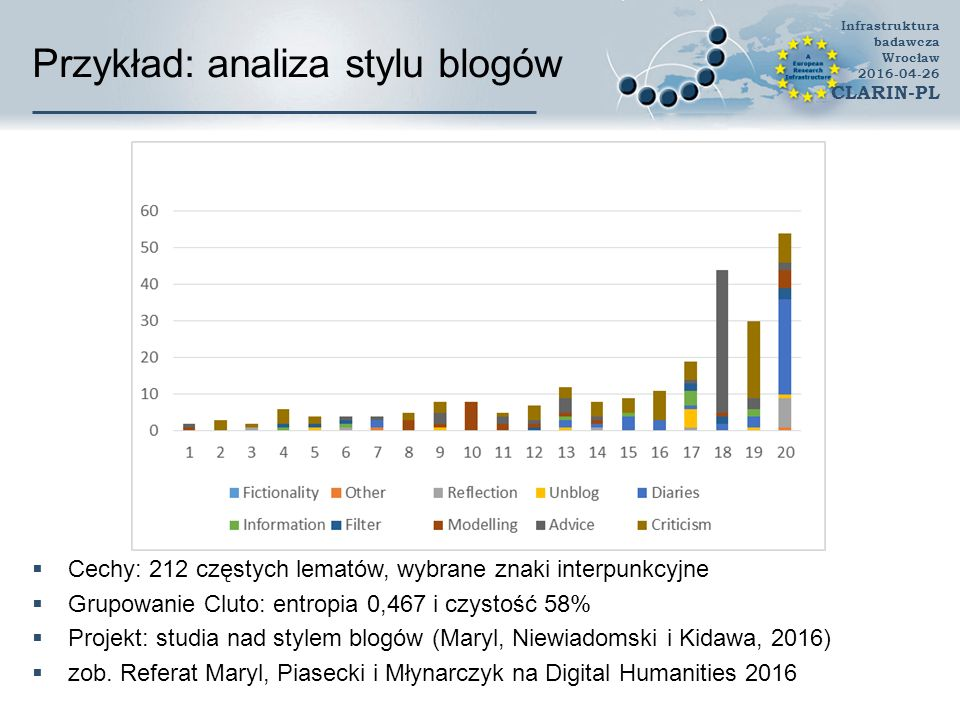 Przykład: analiza stylu blogów  Cechy: 212 częstych lematów, wybrane znaki interpunkcyjne  Grupowanie Cluto: entropia 0,467 i czystość 58%  Projekt: studia nad stylem blogów (Maryl, Niewiadomski i Kidawa, 2016)  zob.
