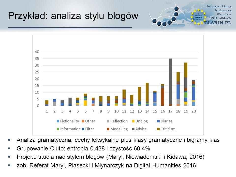 Przykład: analiza stylu blogów  Analiza gramatyczna: cechy leksykalne plus klasy gramatyczne i bigramy klas  Grupowanie Cluto: entropia 0,438 i czystość 60,4%  Projekt: studia nad stylem blogów (Maryl, Niewiadomski i Kidawa, 2016)  zob.
