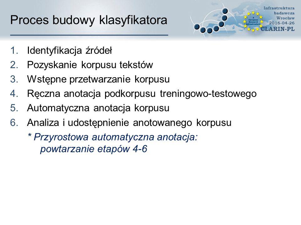 Proces budowy klasyfikatora 1.Identyfikacja źródeł 2.Pozyskanie korpusu tekstów 3.Wstępne przetwarzanie korpusu 4.Ręczna anotacja podkorpusu treningowo-testowego 5.Automatyczna anotacja korpusu 6.Analiza i udostępnienie anotowanego korpusu * Przyrostowa automatyczna anotacja: powtarzanie etapów 4-6 Infrastruktura badawcza Wrocław 2016-04-26 CLARIN-PL