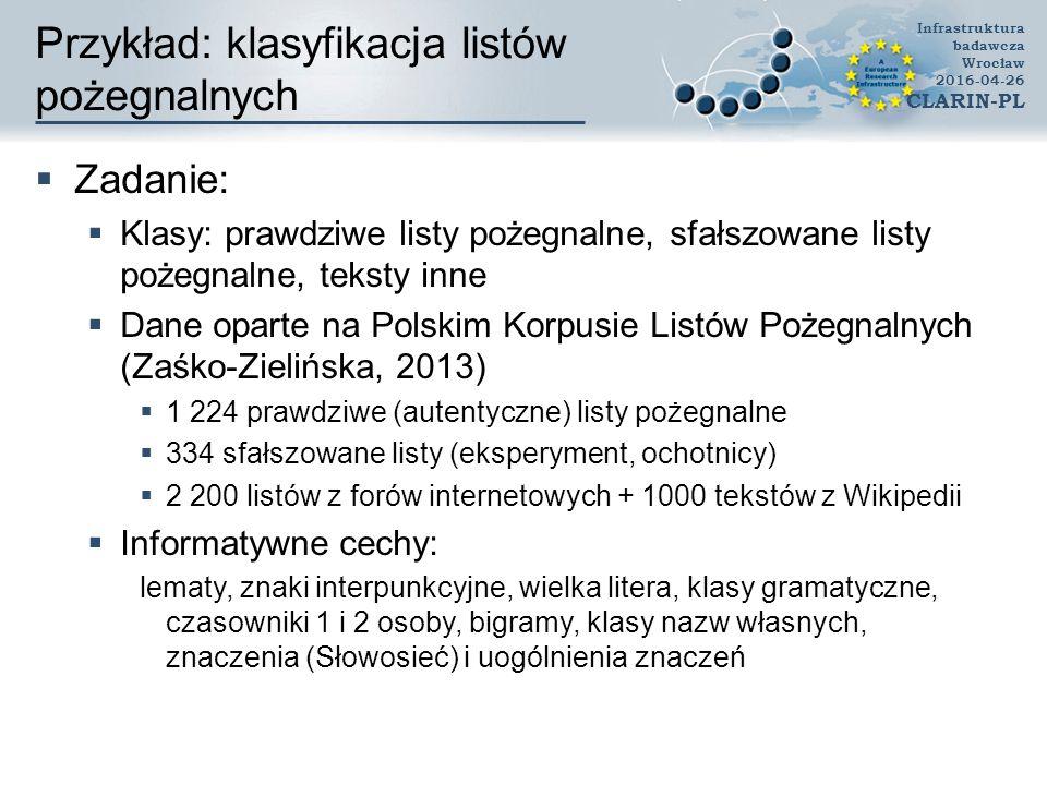 Przykład: klasyfikacja listów pożegnalnych  Zadanie:  Klasy: prawdziwe listy pożegnalne, sfałszowane listy pożegnalne, teksty inne  Dane oparte na Polskim Korpusie Listów Pożegnalnych (Zaśko-Zielińska, 2013)  1 224 prawdziwe (autentyczne) listy pożegnalne  334 sfałszowane listy (eksperyment, ochotnicy)  2 200 listów z forów internetowych + 1000 tekstów z Wikipedii  Informatywne cechy: lematy, znaki interpunkcyjne, wielka litera, klasy gramatyczne, czasowniki 1 i 2 osoby, bigramy, klasy nazw własnych, znaczenia (Słowosieć) i uogólnienia znaczeń Infrastruktura badawcza Wrocław 2016-04-26 CLARIN-PL