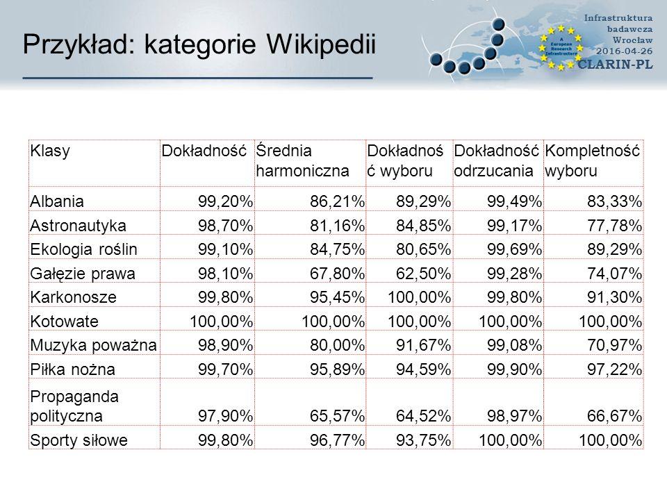 Przykład: kategorie Wikipedii KlasyDokładnośćŚrednia harmoniczna Dokładnoś ć wyboru Dokładność odrzucania Kompletność wyboru Albania99,20%86,21%89,29%