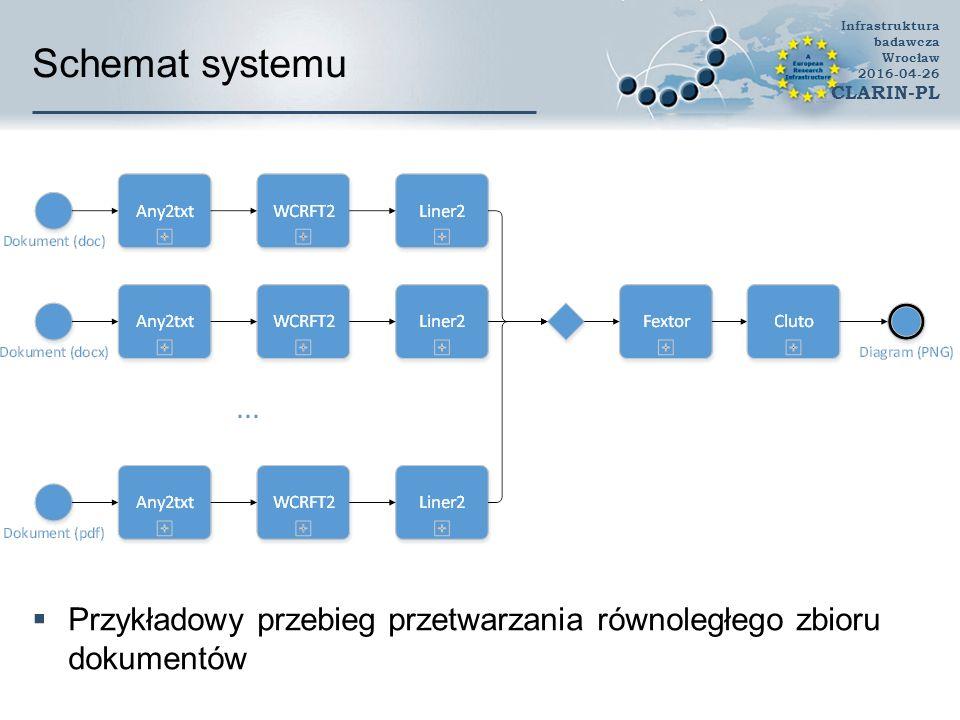 Stylo GUI (Maciej Eder) Infrastruktura badawcza Wrocław 2016-04-26 CLARIN-PL