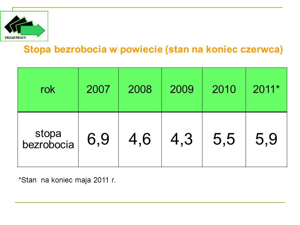 rok20072008200920102011* stopa bezrobocia 6,94,64,35,55,9 Stopa bezrobocia w powiecie (stan na koniec czerwca) *Stan na koniec maja 2011 r.