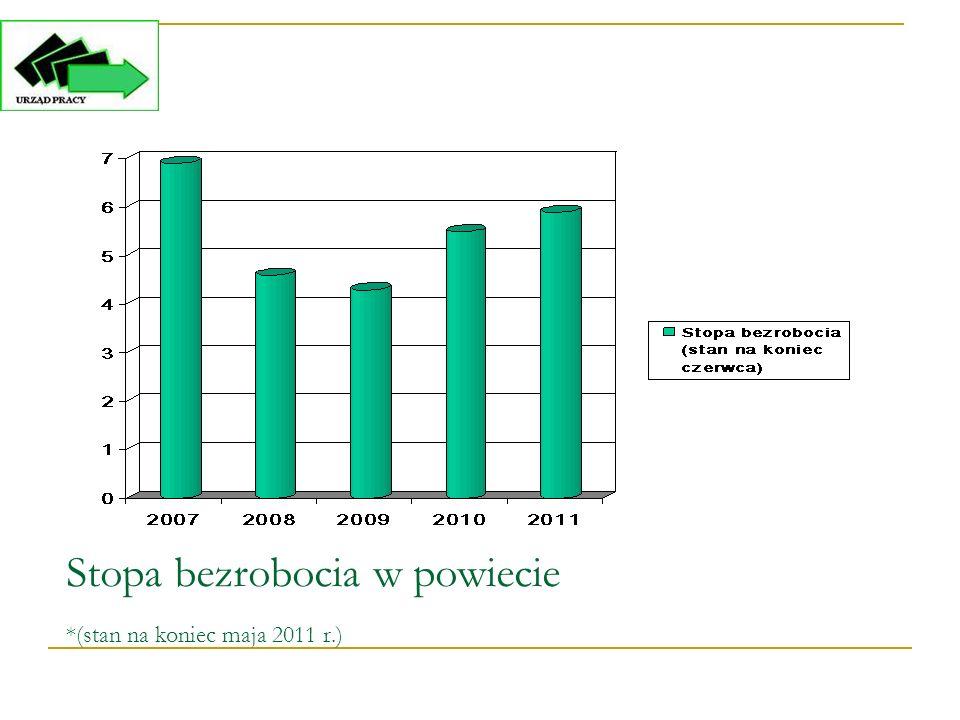 Stopa bezrobocia w podziale na powiaty podregionu warszawskiego Zachodniego (stan na koniec maja 2011 r.) stopa bezrobocia m.st.
