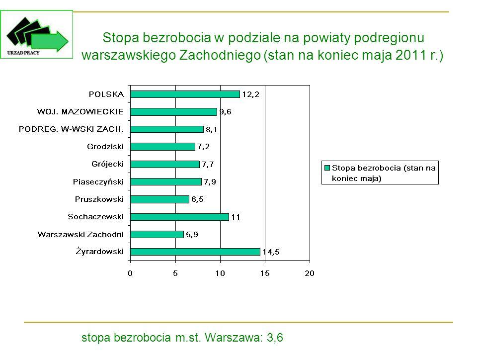 Stopa bezrobocia w podziale na powiaty podregionu warszawskiego Zachodniego (stan na koniec maja 2011 r.) stopa bezrobocia m.st. Warszawa: 3,6