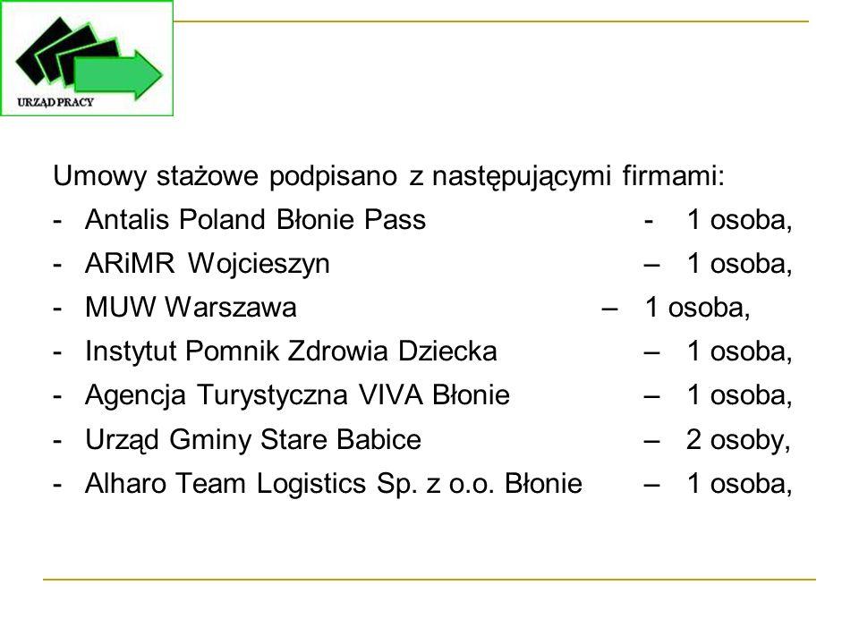 Umowy stażowe podpisano z następującymi firmami: -Antalis Poland Błonie Pass -1 osoba, -ARiMR Wojcieszyn –1 osoba, -MUW Warszawa –1 osoba, -Instytut P