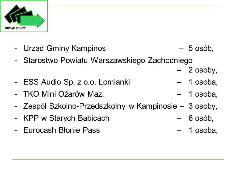 -Urząd Gminy Kampinos – 5 osób, -Starostwo Powiatu Warszawskiego Zachodniego –2 osoby, -ESS Audio Sp. z o.o. Łomianki –1 osoba, -TKO Mini Ożarów Maz.