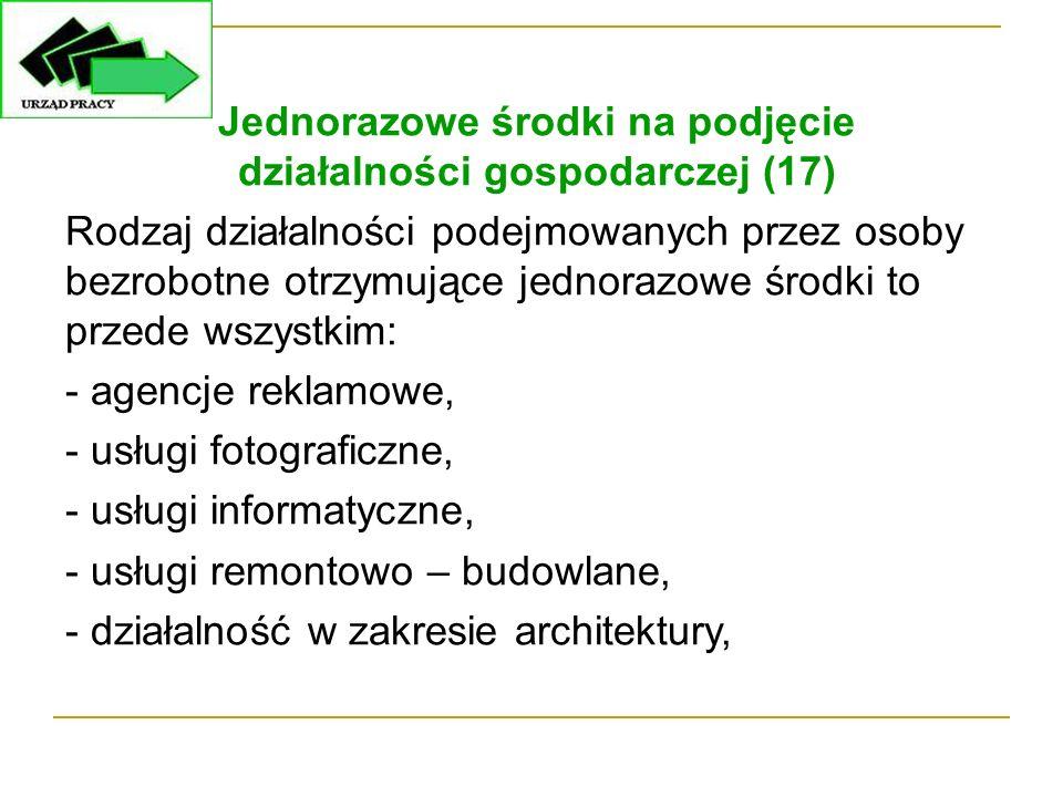 Jednorazowe środki na podjęcie działalności gospodarczej (17) Rodzaj działalności podejmowanych przez osoby bezrobotne otrzymujące jednorazowe środki