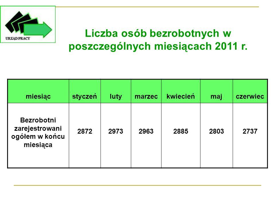 Liczba osób bezrobotnych w poszczególnych miesiącach 2011 r. miesiącstyczeńlutymarzeckwiecieńmajczerwiec Bezrobotni zarejestrowani ogółem w końcu mies