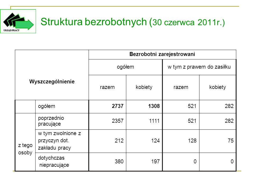 Struktura bezrobotnych ( 30 czerwca 2011r.) Wyszczególnienie Bezrobotni zarejestrowani ogółemw tym z prawem do zasiłku razemkobietyrazemkobiety ogółem