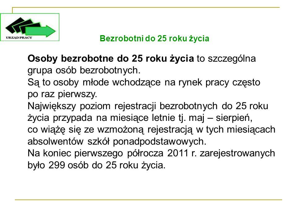 Bezrobotni powyżej 50 roku życia W końcu I półrocza 2011 r.