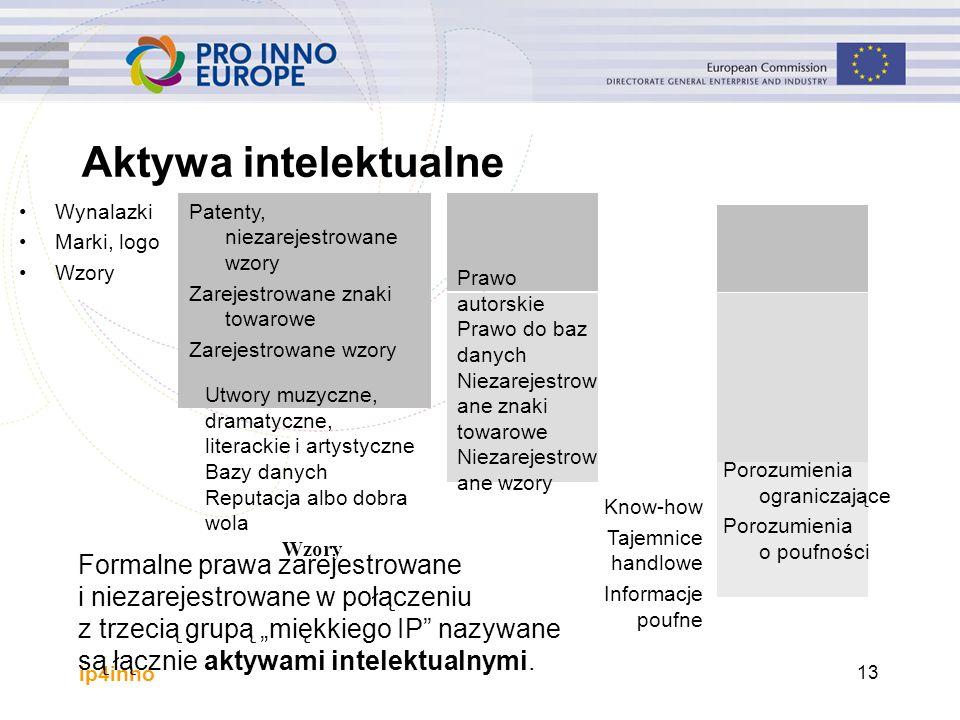 ip4inno Porozumienia ograniczające Porozumienia o poufności Prawo autorskie Prawo do baz danych Niezarejestrow ane znaki towarowe Niezarejestrow ane w