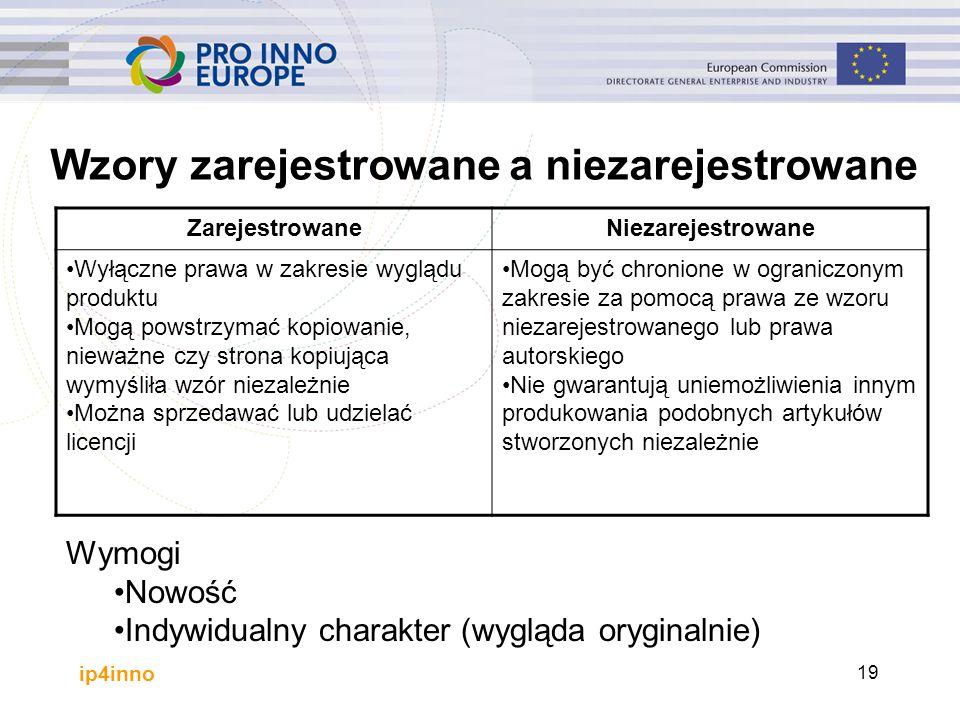 ip4inno 19 Wzory zarejestrowane a niezarejestrowane ZarejestrowaneNiezarejestrowane Wyłączne prawa w zakresie wyglądu produktu Mogą powstrzymać kopiow