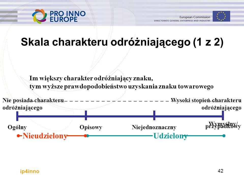 ip4inno 42 Skala charakteru odróżniającego (1 z 2) Ogólny Wymyślny/ przypadkowy NiejednoznacznyOpisowy Nie posiada charakteru odróżniającego Wysoki st