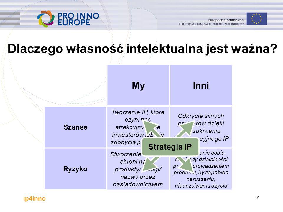 ip4inno 7 Dlaczego własność intelektualna jest ważna? MyInni Szanse Ryzyko Tworzenie IP, które czyni nas atrakcyjnymi dla inwestorów lub dla zdobycia