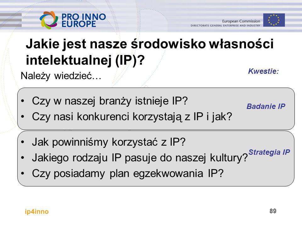 ip4inno Jakie jest nasze środowisko własności intelektualnej (IP)? Należy wiedzieć… Czy w naszej branży istnieje IP? Czy nasi konkurenci korzystają z