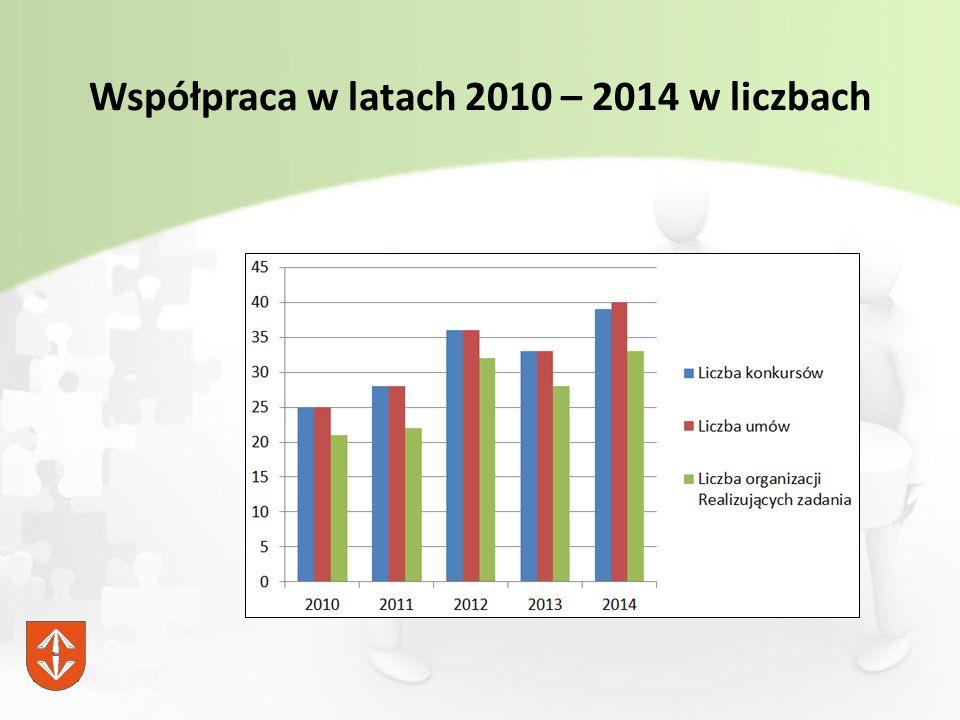 Współpraca w latach 2010 – 2014 w liczbach