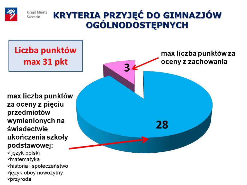 KRYTERIA PRZYJĘĆ DO GIMNAZJÓW OGÓLNODOSTĘPNYCH Liczba punktów max 31 pkt max liczba punktów za oceny z pięciu przedmiotów wymienionych na świadectwie