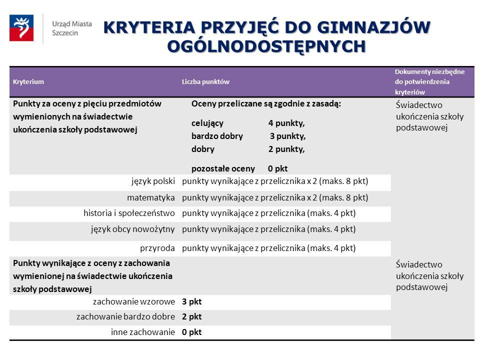KRYTERIA PRZYJĘĆ DO GIMNAZJÓW OGÓLNODOSTĘPNYCH KryteriumLiczba punktów Dokumenty niezbędne do potwierdzenia kryteriów Punkty za oceny z pięciu przedmi