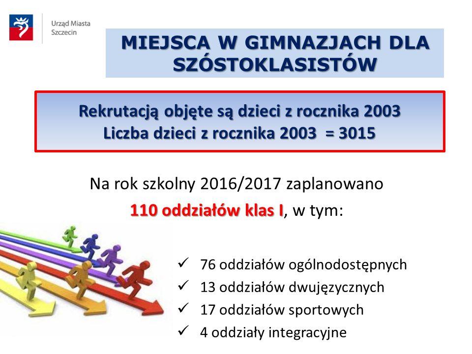 MIEJSCA W GIMNAZJACH DLA SZÓSTOKLASISTÓW Na rok szkolny 2016/2017 zaplanowano 110 oddziałów klas I 110 oddziałów klas I, w tym: 76 oddziałów ogólnodos