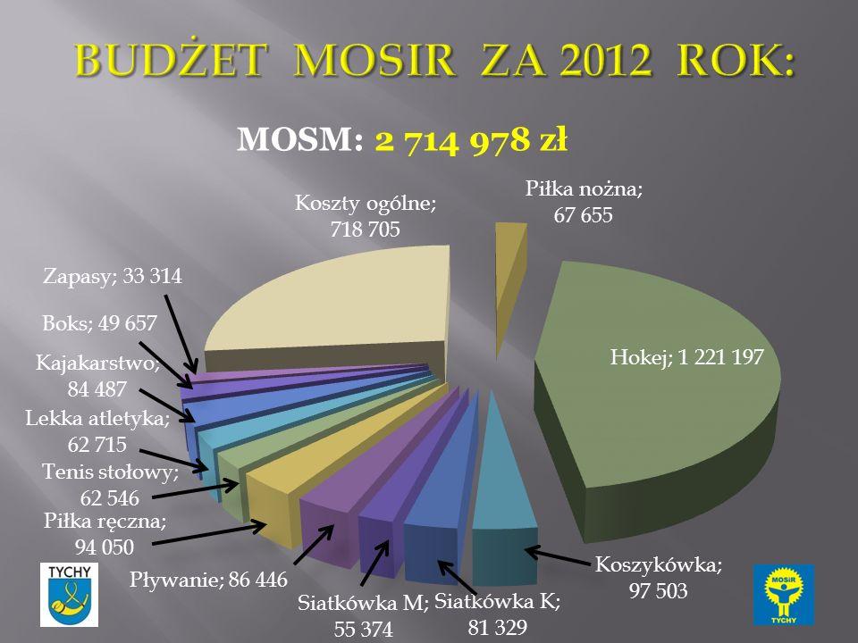 MOSM: 2 714 978 zł
