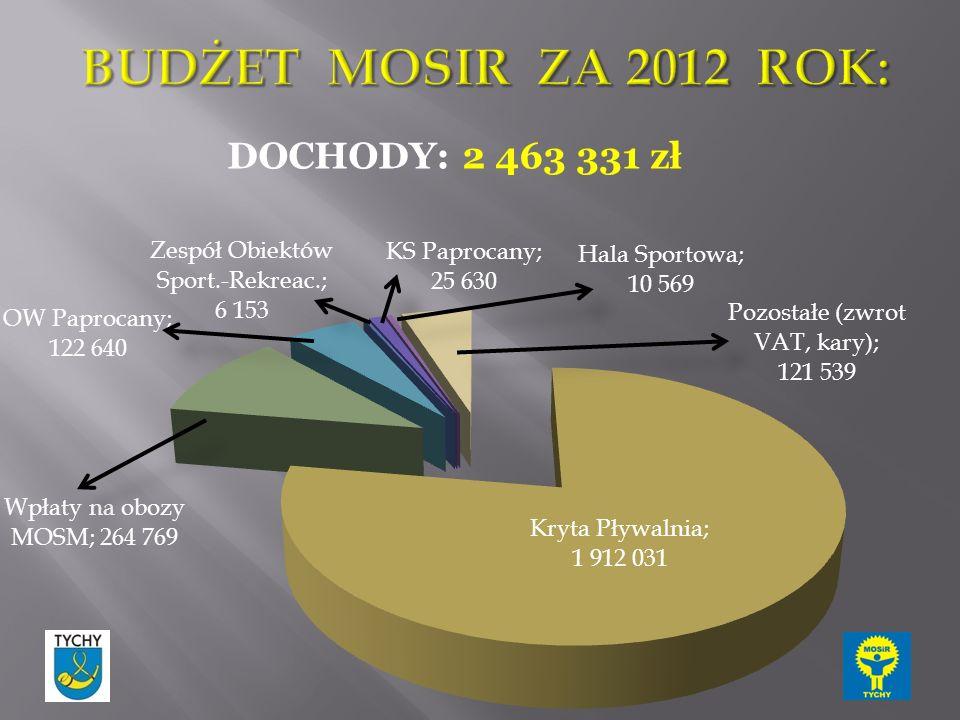 DOCHODY: 2 463 331 zł