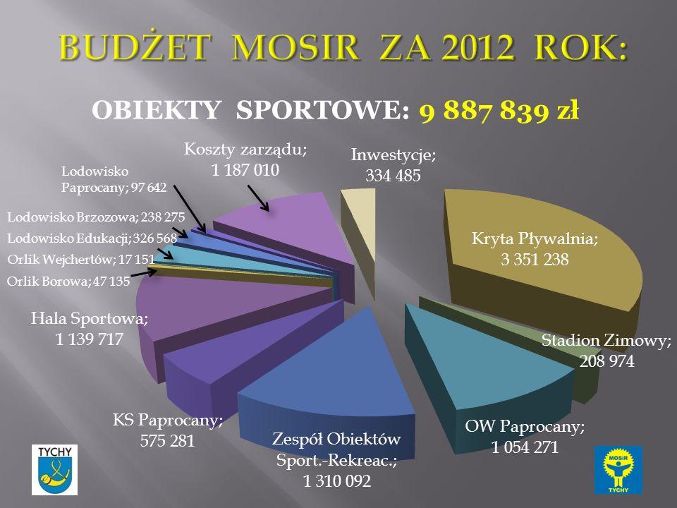 OBIEKTY SPORTOWE: 9 887 839 zł
