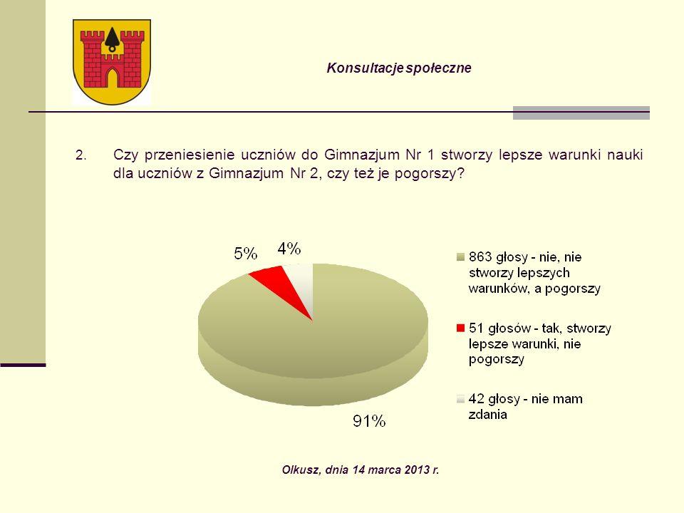 Konsultacje społeczne 6 – przesunięcie likwidacji do chwili ukończenia gimnazjum przez obecny rocznik 6 – zwiększenie wydatków na szkolnictwo 3 – rozbudowa szkoły 2 – rozwiązania powinni określić eksperci 2 – poszukać środków unijnych na dofinansowanie obu szkół 2 – różnorodne propozycje działań rozwijających uzdolnienia dzieci Olkusz, dnia 14 marca 2013 r.