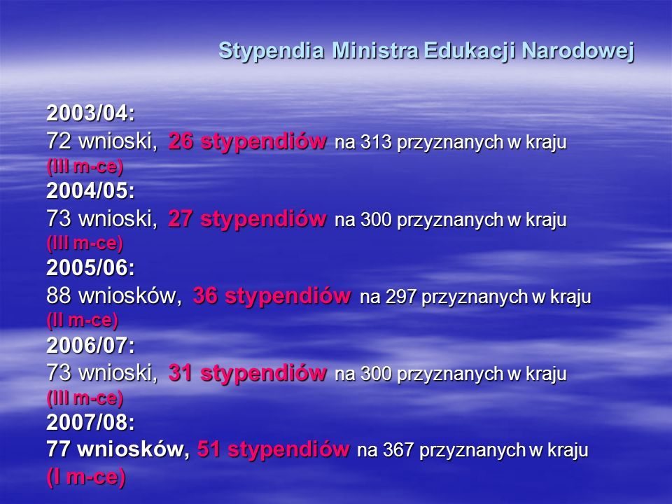 Stypendia Ministra Edukacji Narodowej 2003/04: 72 wnioski, 26 stypendiów na 313 przyznanych w kraju (III m-ce) 2004/05: 73 wnioski, 27 stypendiów na 300 przyznanych w kraju (III m-ce) 2005/06: 88 wniosków, 36 stypendiów na 297 przyznanych w kraju (II m-ce) 2006/07: 73 wnioski, 31 stypendiów na 300 przyznanych w kraju (III m-ce) 2007/08: 77 wniosków, 51 stypendiów na 367 przyznanych w kraju (I m-ce)