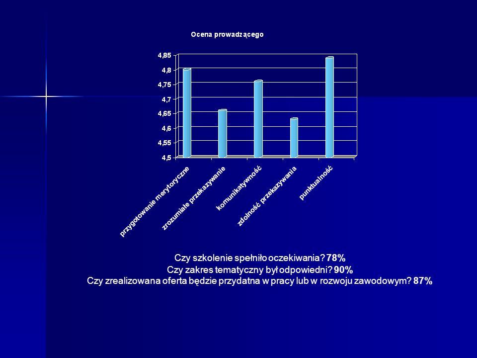 Czy szkolenie spełniło oczekiwania. 78% Czy zakres tematyczny był odpowiedni.