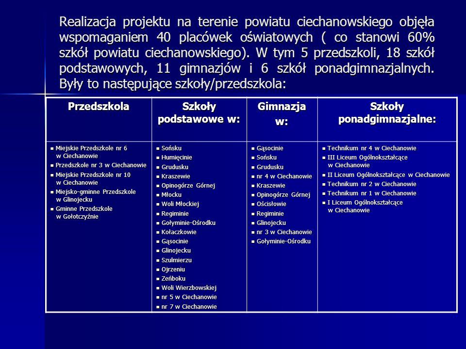 Realizacja projektu na terenie powiatu ciechanowskiego objęła wspomaganiem 40 placówek oświatowych ( co stanowi 60% szkół powiatu ciechanowskiego).