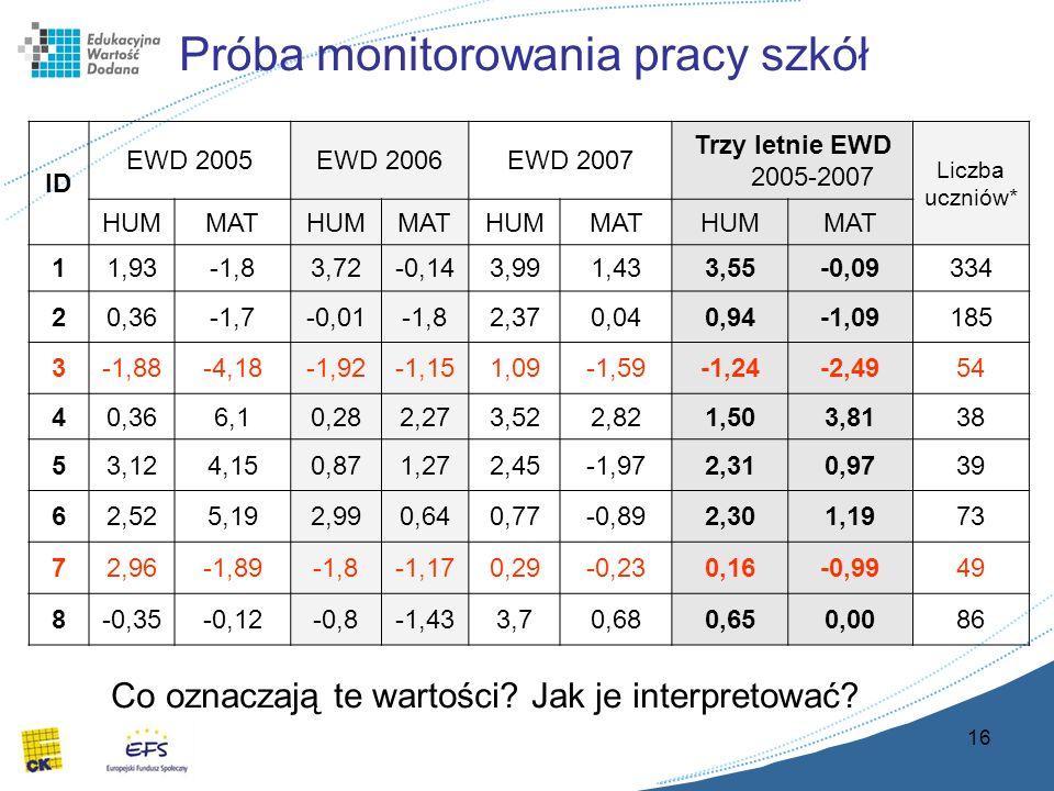 16 Próba monitorowania pracy szkół ID EWD 2005EWD 2006EWD 2007 Trzy letnie EWD 2005-2007 Liczba uczniów* HUMMATHUMMATHUMMATHUMMAT 11,93-1,83,72-0,143,