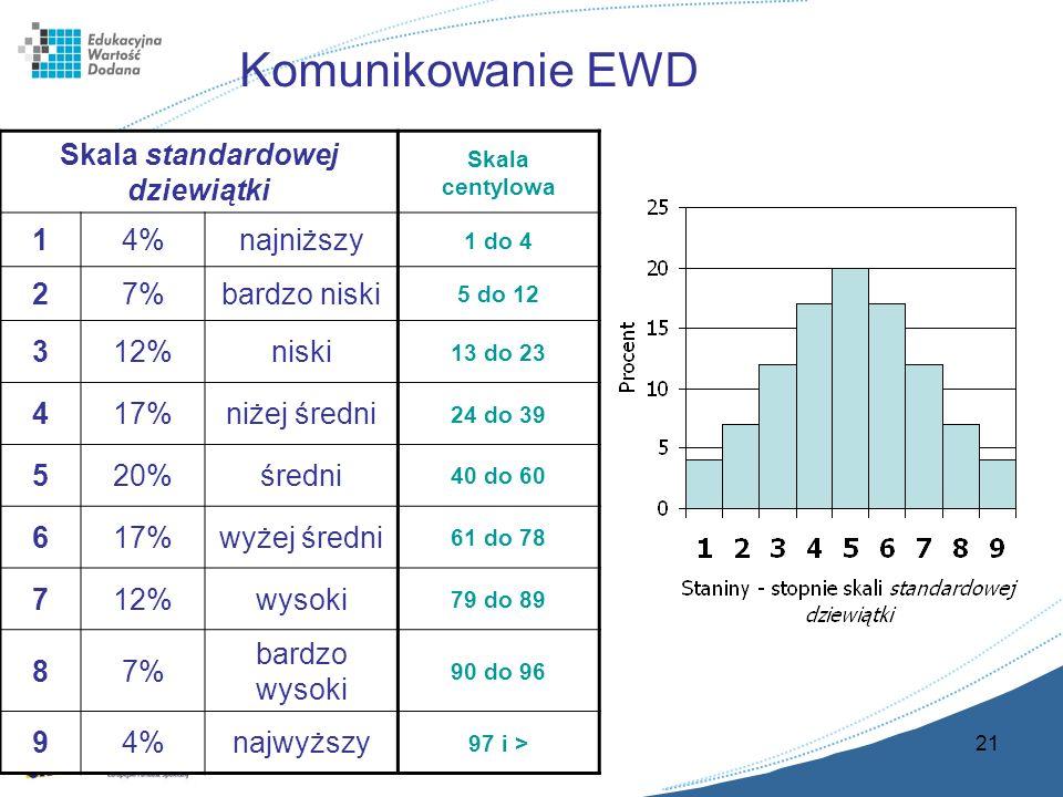 21 Komunikowanie EWD Skala standardowej dziewiątki Skala centylowa 14%najniższy 1 do 4 27%bardzo niski 5 do 12 312%niski 13 do 23 417%niżej średni 24 do 39 520%średni 40 do 60 617%wyżej średni 61 do 78 712%wysoki 79 do 89 87% bardzo wysoki 90 do 96 94%najwyższy 97 i >