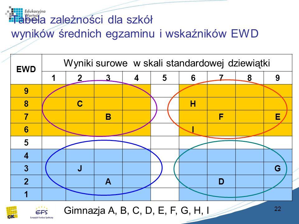 22 Tabela zależności dla szkół wyników średnich egzaminu i wskaźników EWD EWD Wyniki surowe w skali standardowej dziewiątki 123456789 9 8CH 7BFE 6I 5 4 3JG 2AD 1 Gimnazja A, B, C, D, E, F, G, H, I