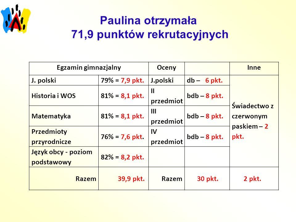 Paulina otrzymała 71,9 punktów rekrutacyjnych Egzamin gimnazjalnyOceny Inne J. polski79% = 7,9 pkt.J.polskidb – 6 pkt. Świadectwo z czerwonym paskiem