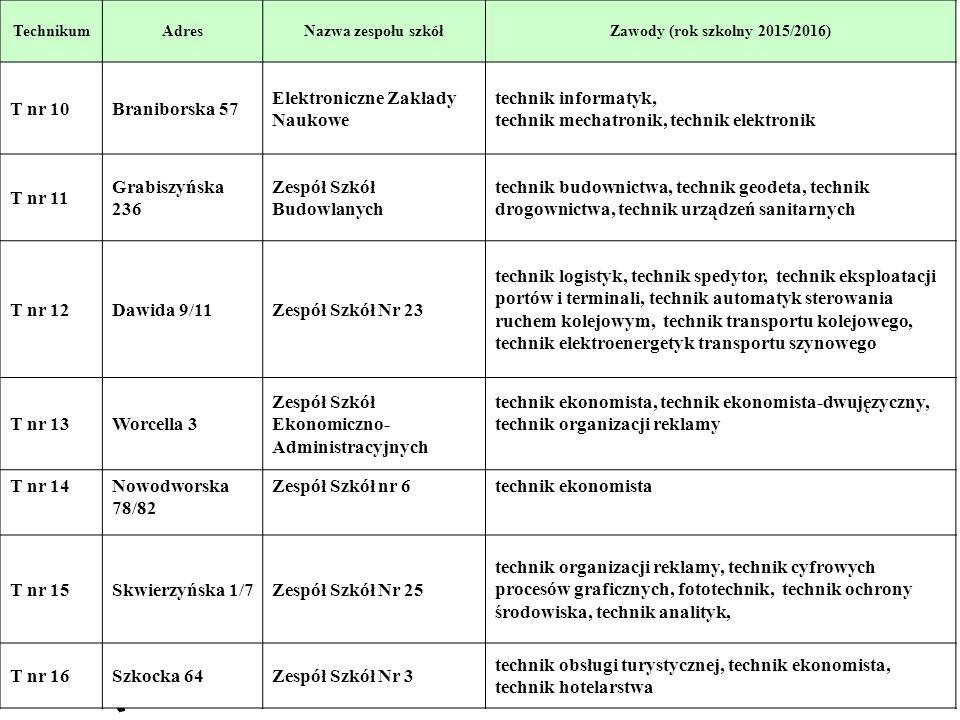 6 TechnikumAdresNazwa zespołu szkółZawody (rok szkolny 2015/2016) T nr 10Braniborska 57 Elektroniczne Zakłady Naukowe technik informatyk, technik mech