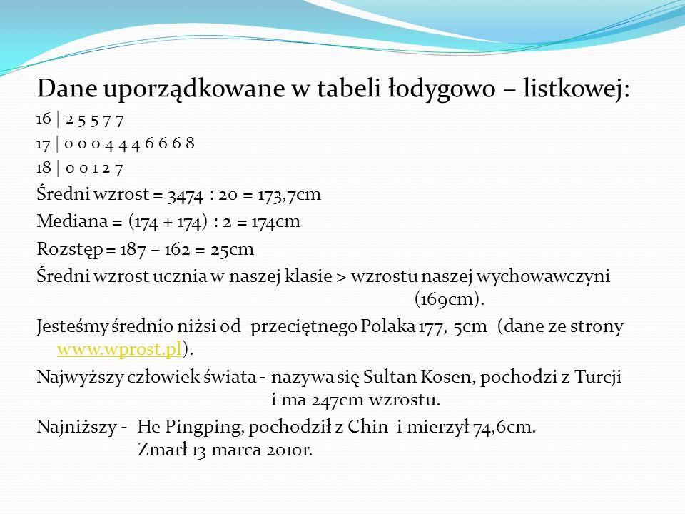 Dane uporządkowane w tabeli łodygowo – listkowej: 16 | 2 5 5 7 7 17 | 0 0 0 4 4 4 6 6 6 8 18 | 0 0 1 2 7 Średni wzrost = 3474 : 20 = 173,7cm Mediana =