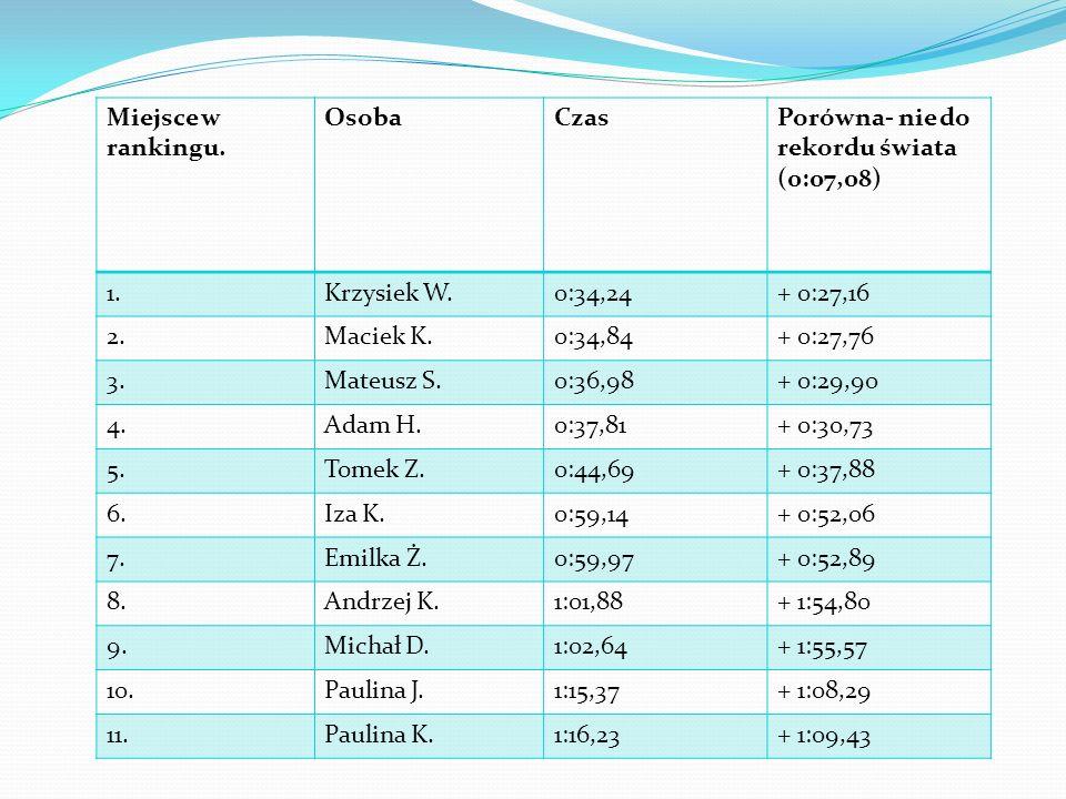 Miejsce w rankingu. OsobaCzasPorówna- nie do rekordu świata (0:07,08) 1.Krzysiek W.0:34,24+ 0:27,16 2.Maciek K.0:34,84+ 0:27,76 3.Mateusz S.0:36,98+ 0