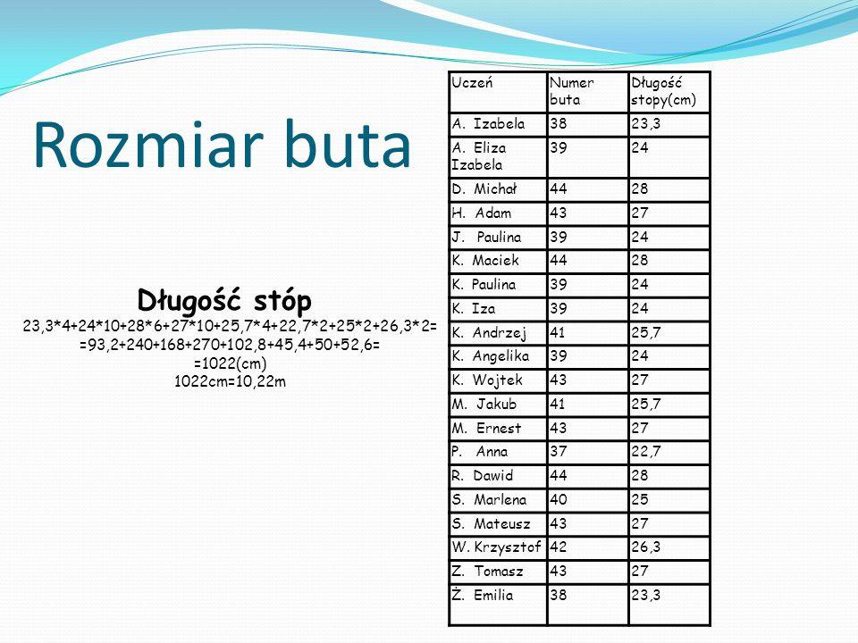 Rozmiar buta UczeńNumer buta Długość stopy(cm) A. Izabela3823,3 A.