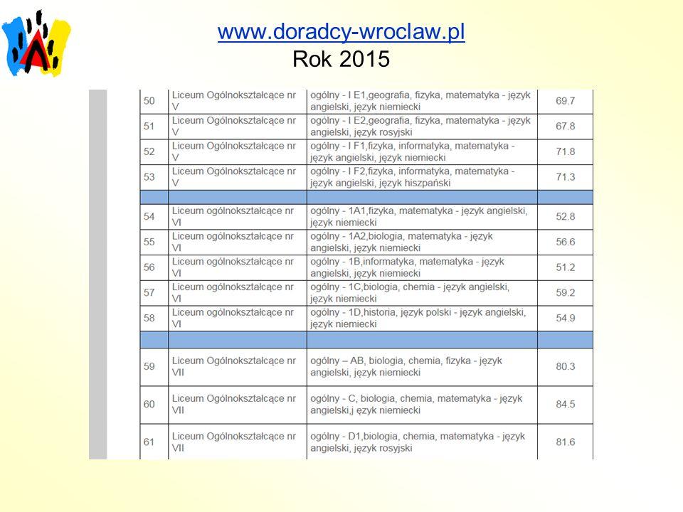 www.doradcy-wroclaw.pl Rok 2015