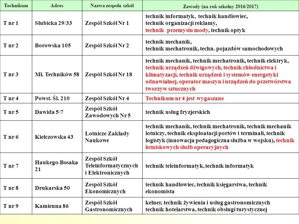 56 TechnikumAdresNazwa zespołu szkół Zawody (na rok szkolny 2016/2017) T nr 1Słubicka 29/33Zespół Szkół Nr 1 technik informatyk, technik handlowiec, technik organizacji reklamy, technik przemysłu mody, technik optyk T nr 2Borowska 105Zespół Szkół Nr 2 technik mechanik, technik mechatronik, techn.